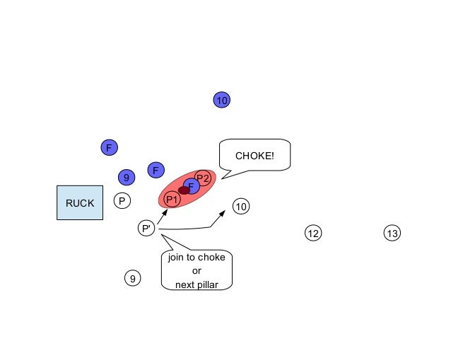 Rugby tactics(ruck defence)