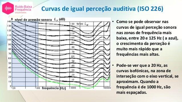 Curvas de igual perceção auditiva (ISO 226) • Como se pode observar nas curvas de igual perceção sonora nas zonas de frequ...