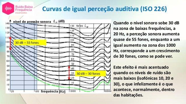 30 dB – 30 fones 30 dB – 55 fones Quando o nível sonoro sobe 30 dB na zona de baixas frequências, a 20 Hz, a perceção sono...
