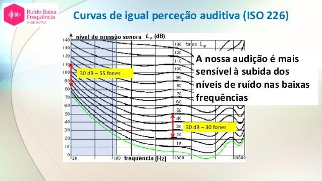 30 dB – 30 fones 30 dB – 55 fones A nossa audição é mais sensível à subida dos níveis de ruído nas baixas frequências Curv...