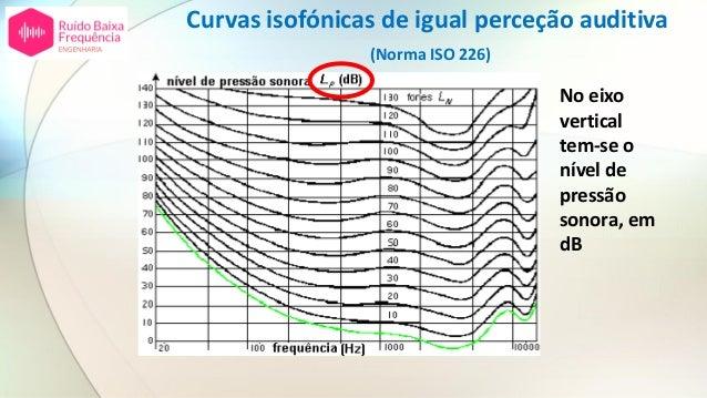 Curvas isofónicas de igual perceção auditiva (Norma ISO 226) No eixo vertical tem-se o nível de pressão sonora, em dB