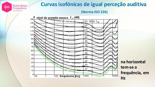 Curvas isofónicas de igual perceção auditiva (Norma ISO 226) na horizontal tem-se a frequência, em Hz