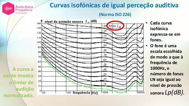 Curvas isofónicas de igual perceção auditiva (Norma ISO 226) A curva a verde mostra o limiar de audição normalizado. • Cad...