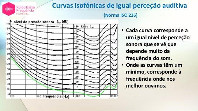 Curvas isofónicas de igual perceção auditiva (Norma ISO 226) • Cada curva corresponde a um igual nível de perceção sonora ...