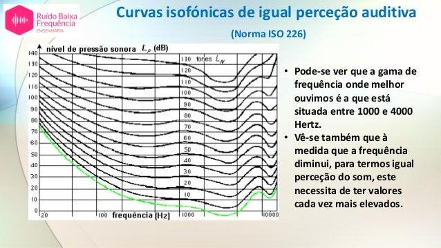 Curvas isofónicas de igual perceção auditiva (Norma ISO 226) • Pode-se ver que a gama de frequência onde melhor ouvimos é ...