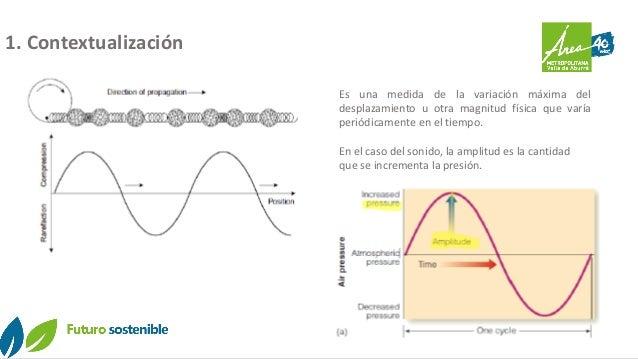 Diurno Nocturno Es una medida de la variación máxima del desplazamiento u otra magnitud física que varía periódicamente en...