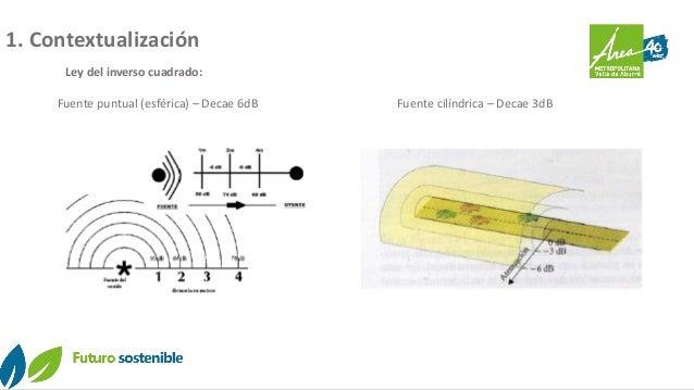 1. Contextualización Fuente puntual (esférica) – Decae 6dB Fuente cilíndrica – Decae 3dB Ley del inverso cuadrado: