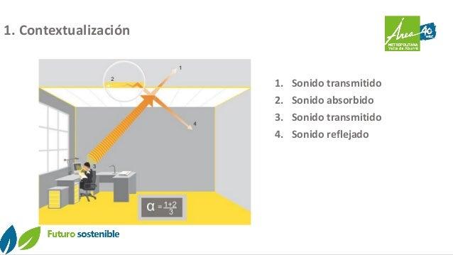 1. Contextualización 1. Sonido transmitido 2. Sonido absorbido 3. Sonido transmitido 4. Sonido reflejado