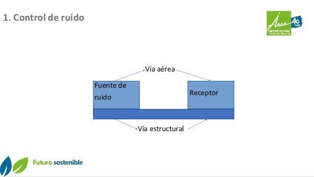 Fuente de ruido Receptor Vía estructural Vía aérea 1. Control de ruido