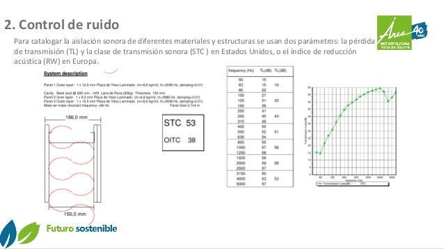 Para catalogar la aislación sonora de diferentes materiales y estructuras se usan dos parámetros: la pérdida de transmisió...