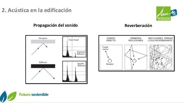 Propagación del sonido Reverberación 2. Acústica en la edificación