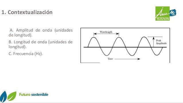 Diurno Nocturno 1. Contextualización A. Amplitud de onda (unidades de longitud). B. Longitud de onda (unidades de longitud...