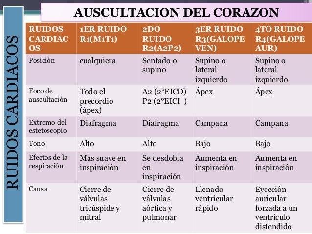 Lesly Carlos Salazar RUIDOSCARDIACOS RITMO CUADRUPL E GALOPE DE SUMA RUIDOS DE EYECCION CLIC SITOLICO CHASQUIDO DE APERTUR...