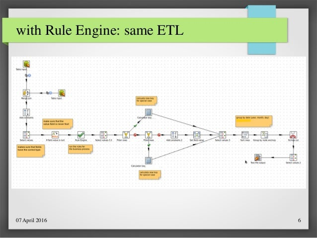 Business Rule Engine - Jare