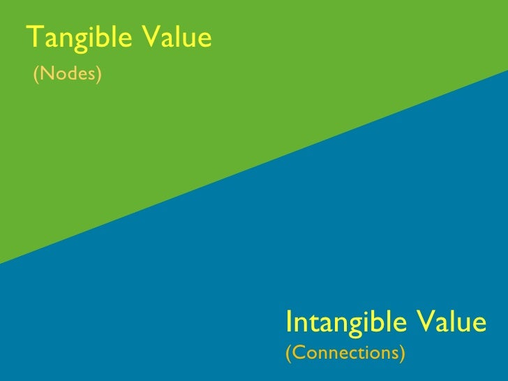 Tangible Value Intangible Value (Nodes) (Connections)