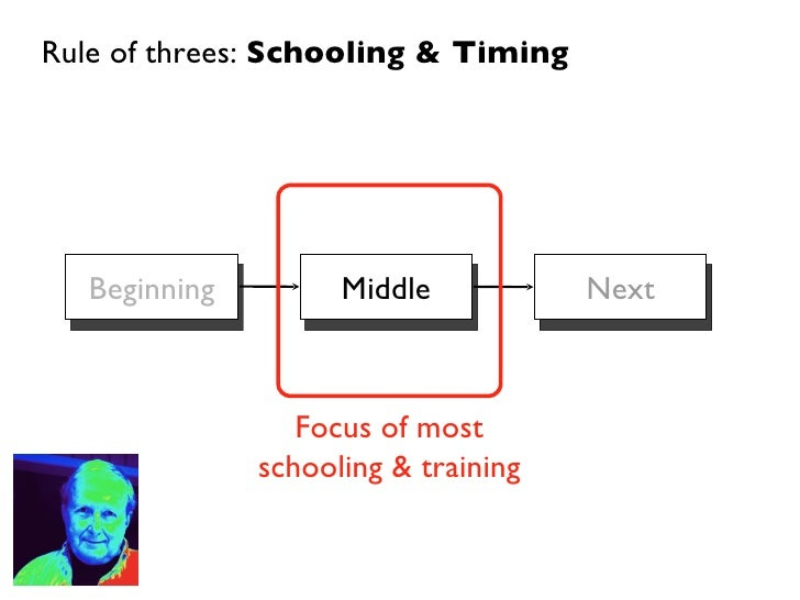 Rule of threes:  Schooling & Timing Beginning Middle Next Focus of most schooling & training
