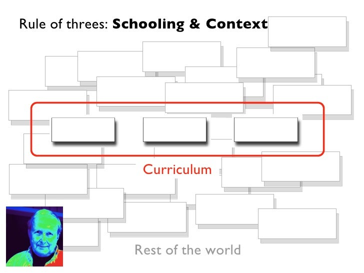 Curriculum Rule of threes:  Schooling & Context Rest of the world