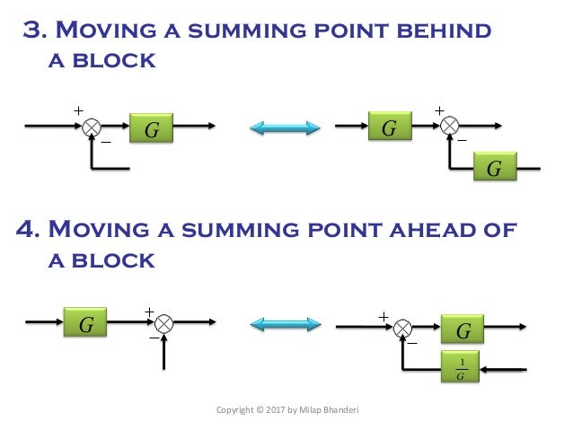 Peachy Rules For Block Diagram Reduction Digital Electronics Wiring Digital Resources Xeirawoestevosnl