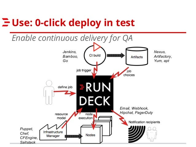 Rundeck's History and Future