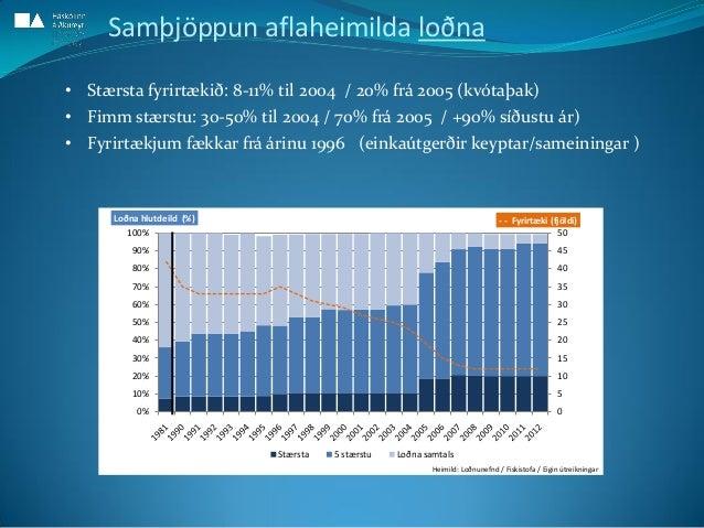 0 5 10 15 20 25 30 35 40 45 50 0% 10% 20% 30% 40% 50% 60% 70% 80% 90% 100% - - Fyrirtæki (fjöldi)Loðna hlutdeild (%) Stærs...