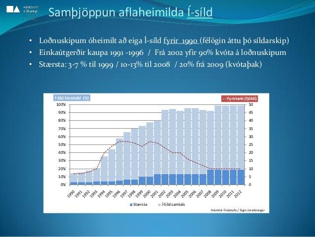 0 5 10 15 20 25 30 35 40 45 50 0% 10% 20% 30% 40% 50% 60% 70% 80% 90% 100% - - Fyrirtæki (fjöldi)Í-Síld hlutdeild (%) Stær...