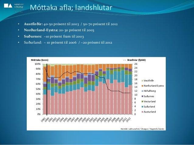 0 2 4 6 8 10 12 14 16 18 20 22 24 26 0% 10% 20% 30% 40% 50% 60% 70% 80% 90% 100% - - Bræðslur (fjöldi)Móttaka (tonn) Vestf...