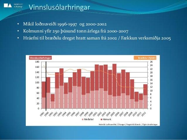 0 2 4 6 8 10 12 14 16 18 20 22 24 26 0 20 40 60 80 100 120 140 160 180 - - Bræðslur (fjöldi)Vinnslusólarhringar Meðaltal H...
