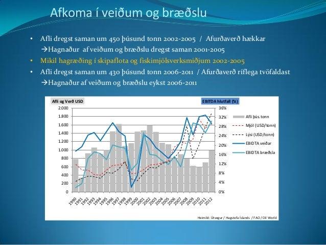 0% 4% 8% 12% 16% 20% 24% 28% 32% 36% 0 200 400 600 800 1.000 1.200 1.400 1.600 1.800 2.000 EBITDA hlutfall (%)Afli og Verð...