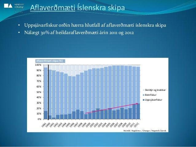 0% 10% 20% 30% 40% 50% 60% 70% 80% 90% 100% Skeldýr og krabbar Botnfiskur Uppsjávarfiskur Aflaverðmæti skipa (%) Aflaverðm...