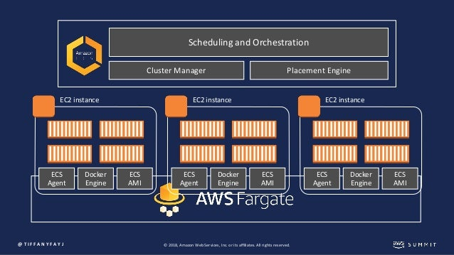 Running Containers Without Servers: Introduction to AWS
