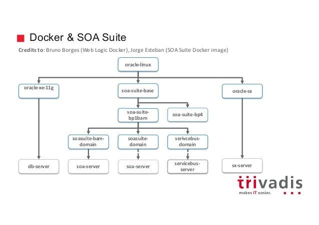 Running the Oracle SOA Suite Environment in a Docker Container