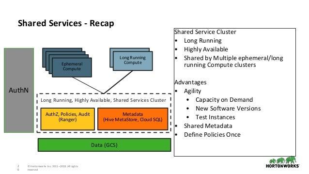 Running Apache Hadoop on the Google Cloud Platform