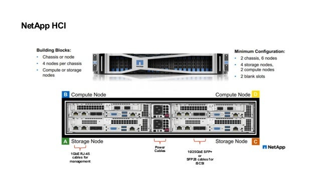 © 2018 NetApp, Inc. All Rights Reserved. Limited Use© 2018 NetApp, Inc. All Rights Reserved. Limited Use DECONSTRUCTING TH...