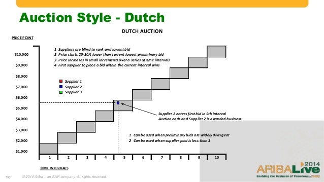 Are Dutch Auctions Right for Your IPO?