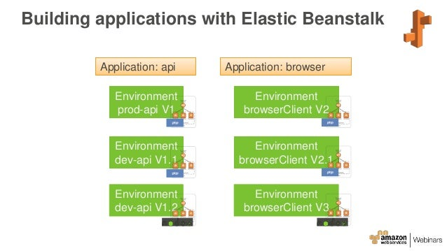 Running Microservices And Docker On Aws Elastic Beanstalk