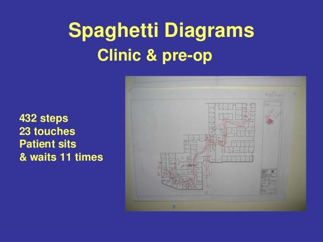 Running rapid improvement events spaghetti diagrams ccuart Choice Image