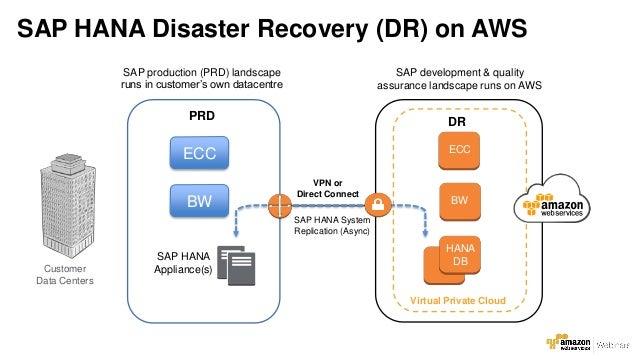 AWS Webcast - Running SAP HANA on the AWS Cloud