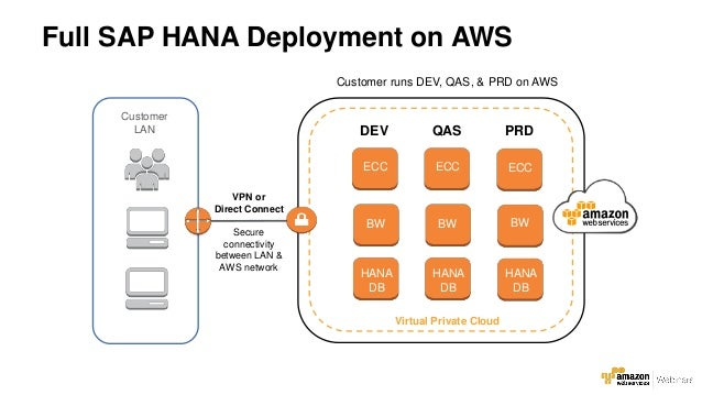 Aws Webcast Running Sap Hana On The Aws Cloud