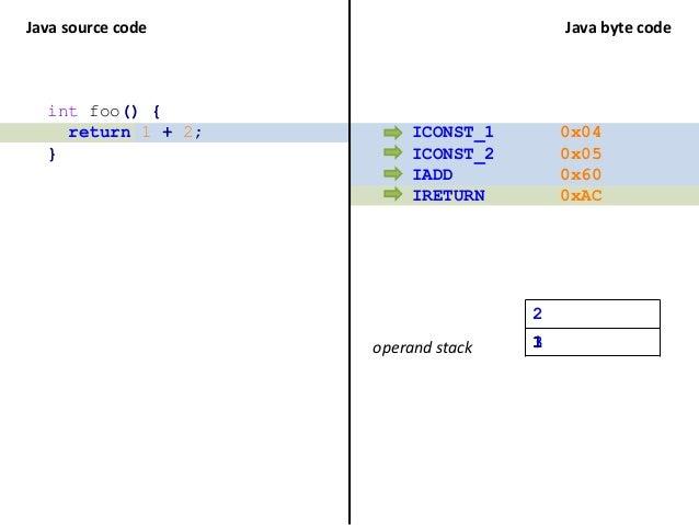 MethodVisitor methodVisitor = ... methodVisitor.visitInsn(Opcodes.ICONST_1); methodVisitor.visitInsn(Opcodes.ICONST_2); me...