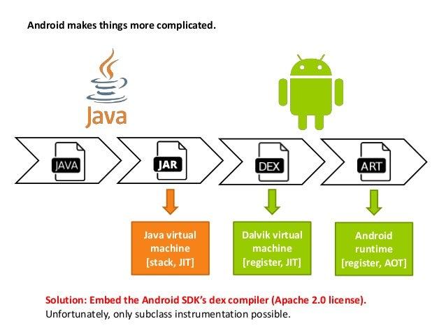 baseline Byte Buddy cglib Javassist Java proxy (1) 0 142 515 193 70 (2a) 0 1'126 960 1'070 1'060 (2b) 0.002 0.002 0.003 0....