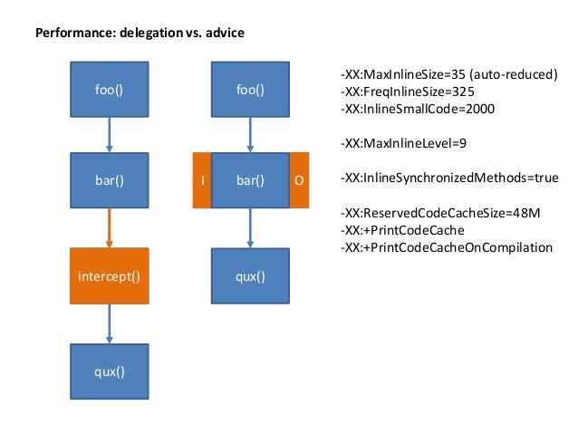 "foo() [module A] bar() [module A] qux() [module A] qux() [module A] intercept() [module B] Module moduleA = findModule(""A""..."