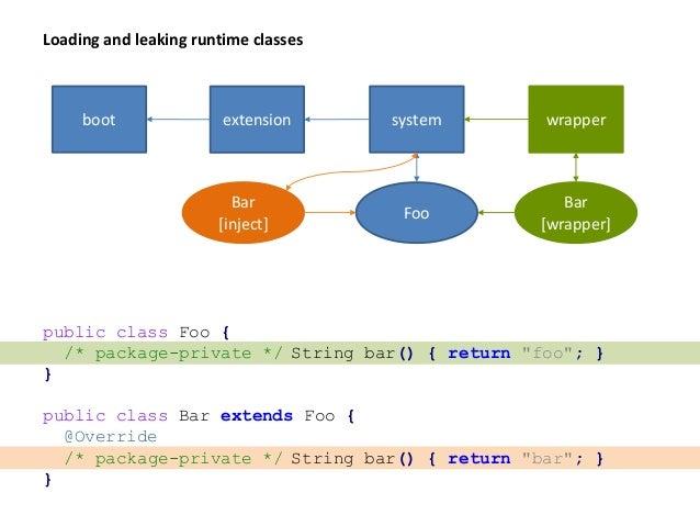 Caching runtime classes WeakHashMap<Class<?>, Class<?>> proxies; Foo Foo$Proxy via CL WeakHashMap<Class<?>, SoftReference<...