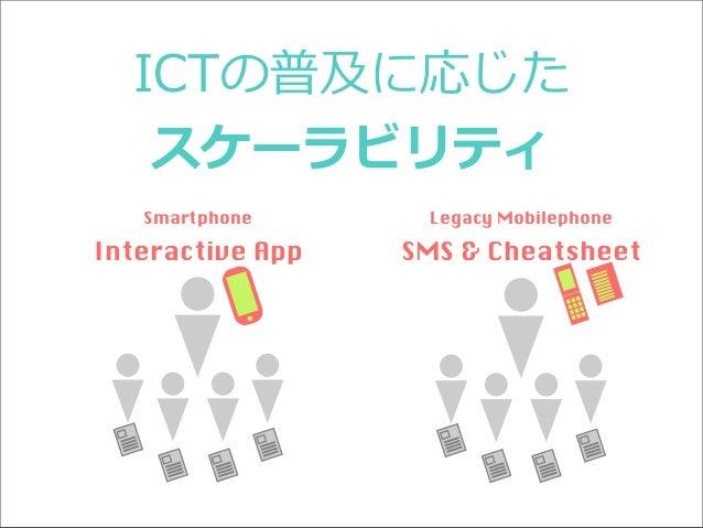 ICTの普及に応じた スケーラビリティ Smartphone  Legacy Mobilephone  Interactive App  SMS & Cheatsheet