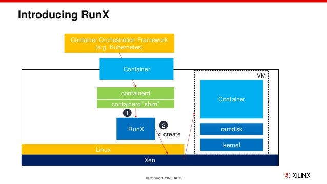 RunX: deploy real-time OSes as containers at the edge Slide 3