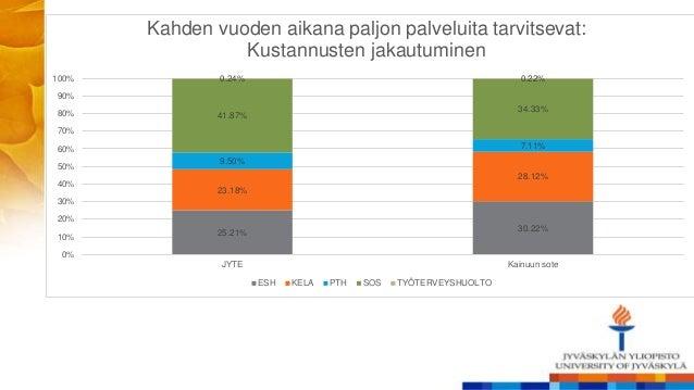 25.21% 30.22% 23.18% 28.12% 9.50% 7.11% 41.87% 34.33% 0.24% 0.22% 0% 10% 20% 30% 40% 50% 60% 70% 80% 90% 100% JYTE Kainuun...