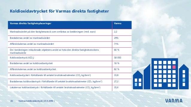 Koldioxidavtrycket för Varmas placeringar Slide 3
