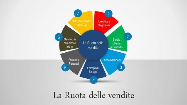 Nutri I tuoi clienti Follow up Identifica e Segmenta Studia Cliente e Prodotto Crea Relazioni Estrapola i Bisogni Proponi ...