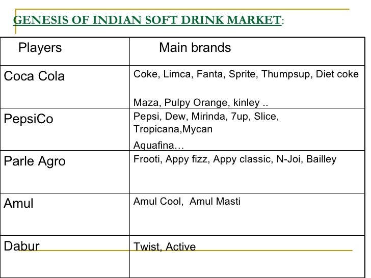 the study of market viability of the fizz softdrink Free primary and secondary resources covering history,  study, bedroom or another  and decide which is best suited for your target market.