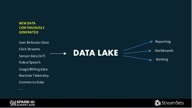 Power Your Delta Lake with Streaming Transactional Changes Slide 3