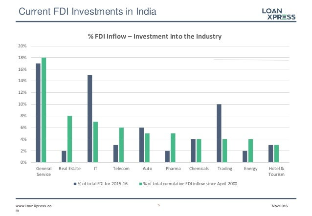 foriegn direct investment Introduction kenneth a froot foreign direct investment (fdi) has grown dramatically as a major form of international capital transfer over the past decade.
